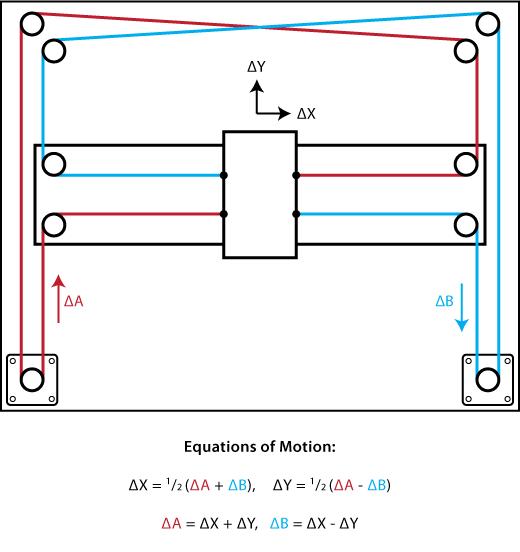 Sistema Core XY